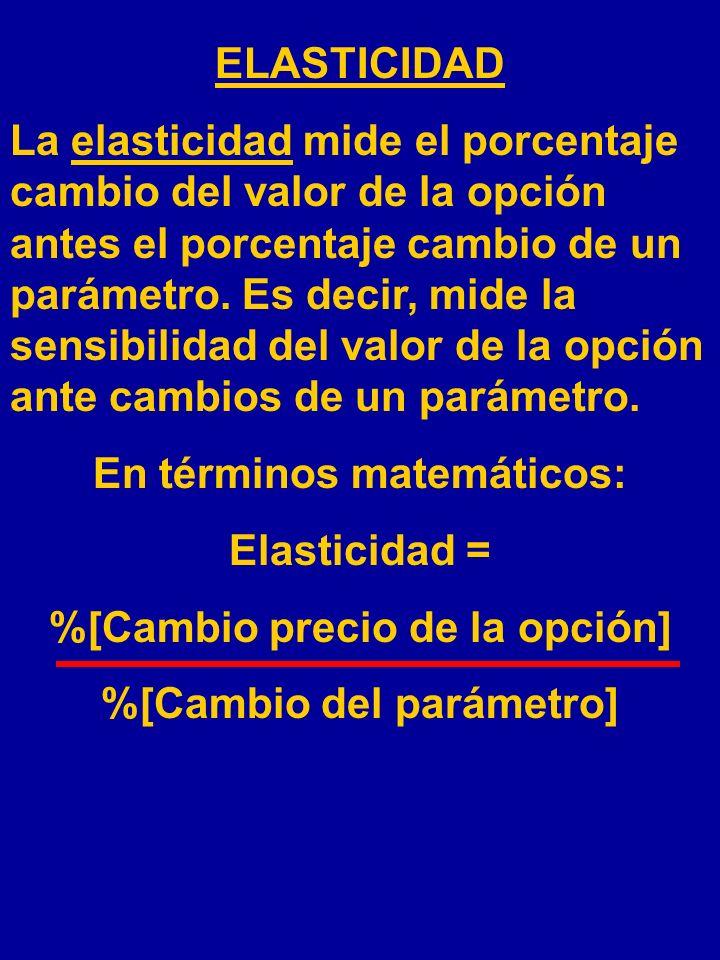 En términos matemáticos: Elasticidad = %[Cambio precio de la opción]